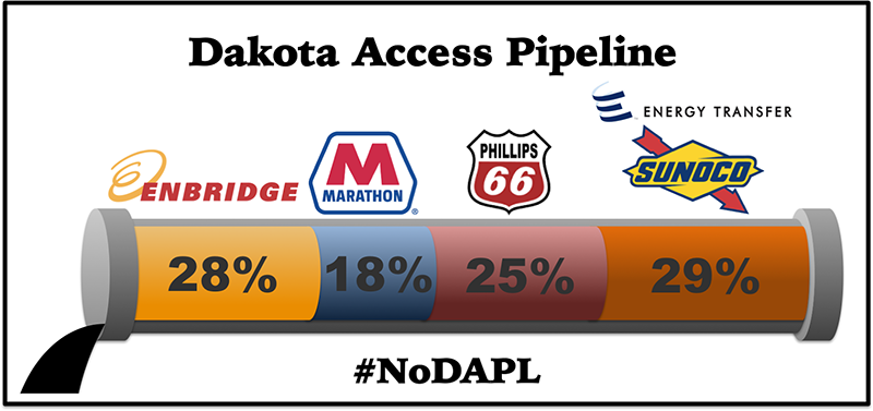 End the Dakota Access Pipeline by Ending Enbridge | Power